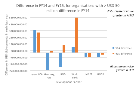 Chart 1: Comparison of actual disbursements recorded for FY14 and FY15