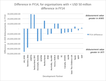 Chart 2: Comparison of actual disbursements recorded for FY14